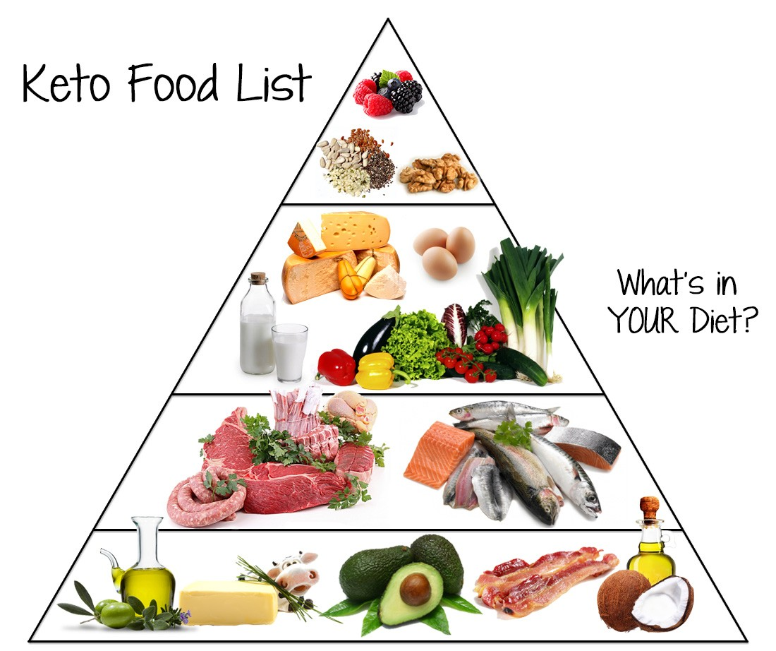 Low Carb Food List What You Can Eat Drink On Keto