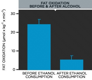 alcohol and fat burning