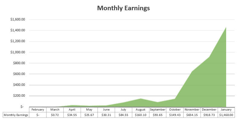 Overall Monthly Earnings Chart