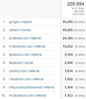April Traffic by Top 10 Sources
