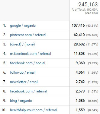 Top 10 Traffic Sources