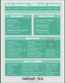 The Ultimate Keto Alcohol Guide Tasteaholics Com