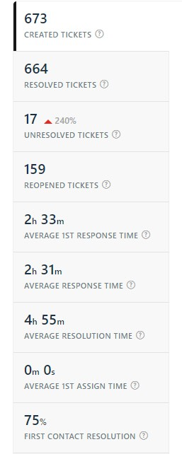ticket resolutions
